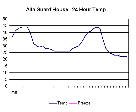Charting Automated Weather Station Data